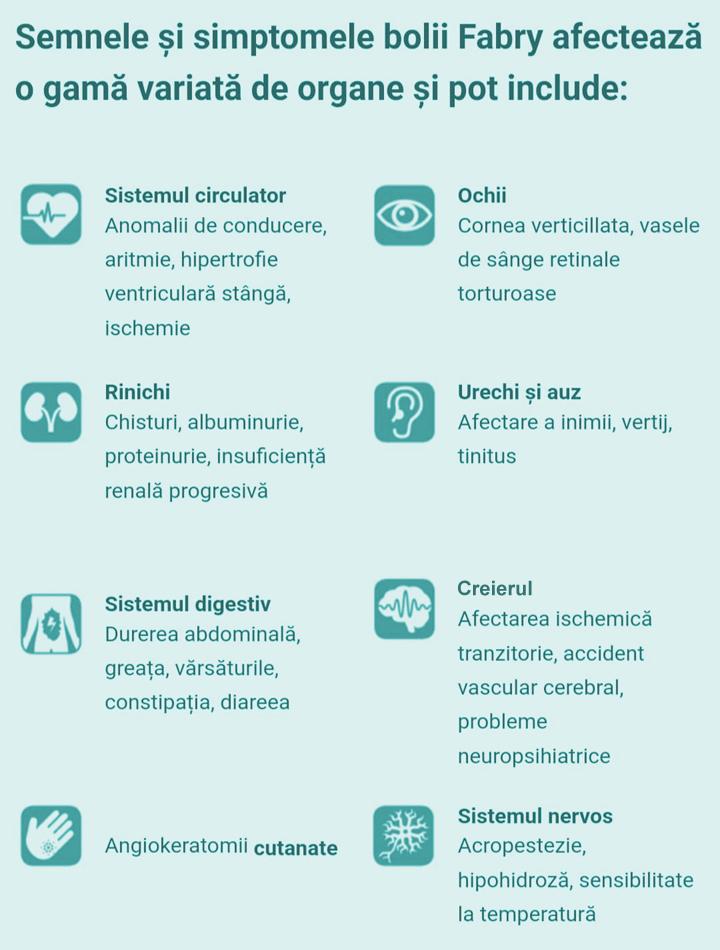 Ce semne și simptome apar în boala Fabry?